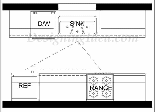 Galley kitchen layout with work triangle design