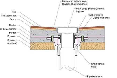 Infinity Shower Drain Bathroom Design Ideas Designing Idea