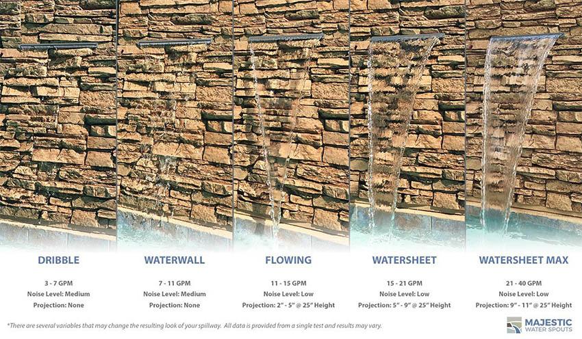 Waterfall spillway kit