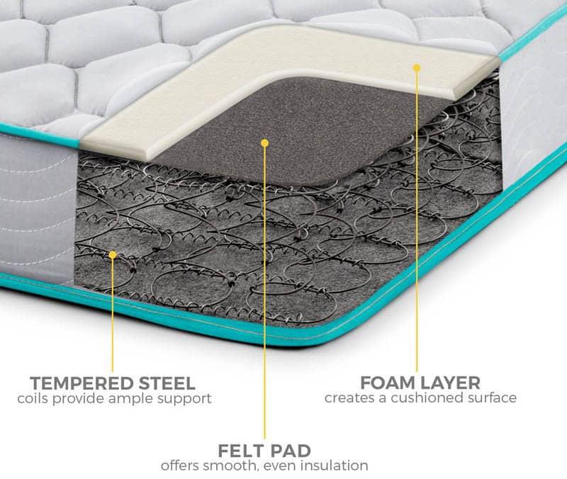 Inner spring mattress with foam layer