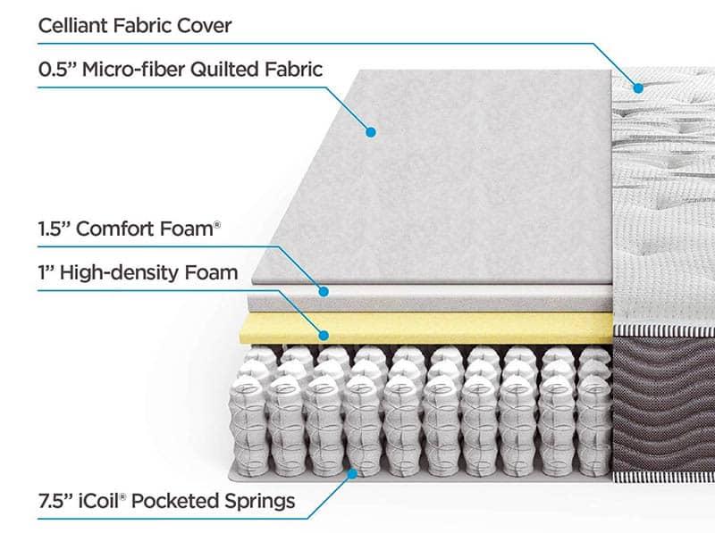 Inside a coil mattress