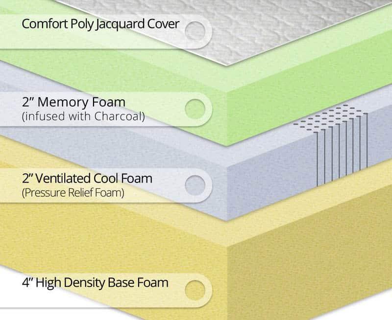 Inside a memory foam mattress