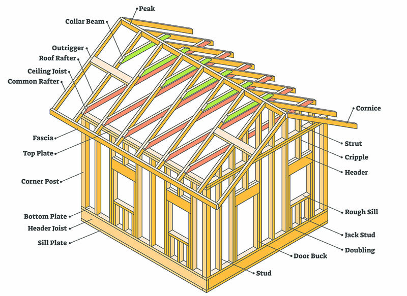 Home construction with roof rafters