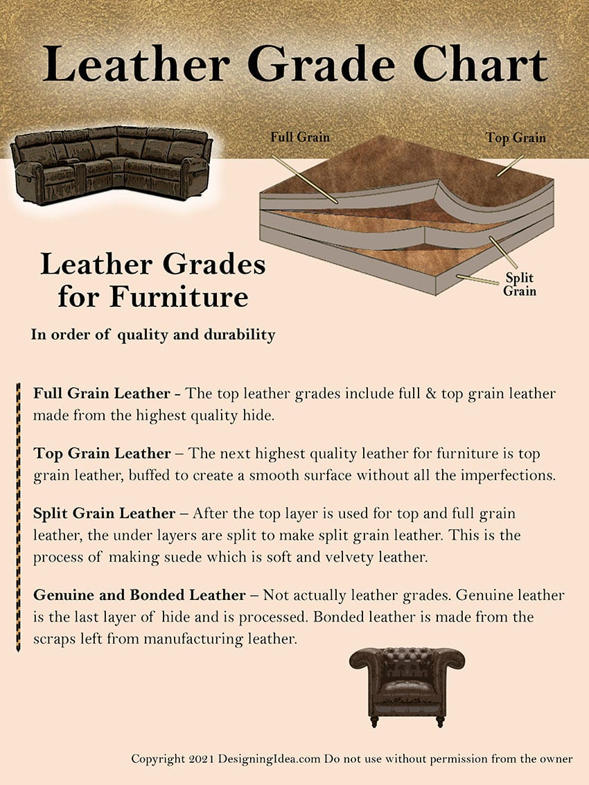 Leather grade chart & guide