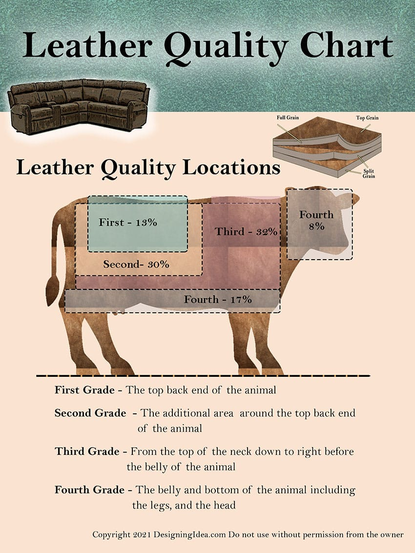 Leather quality chart guide